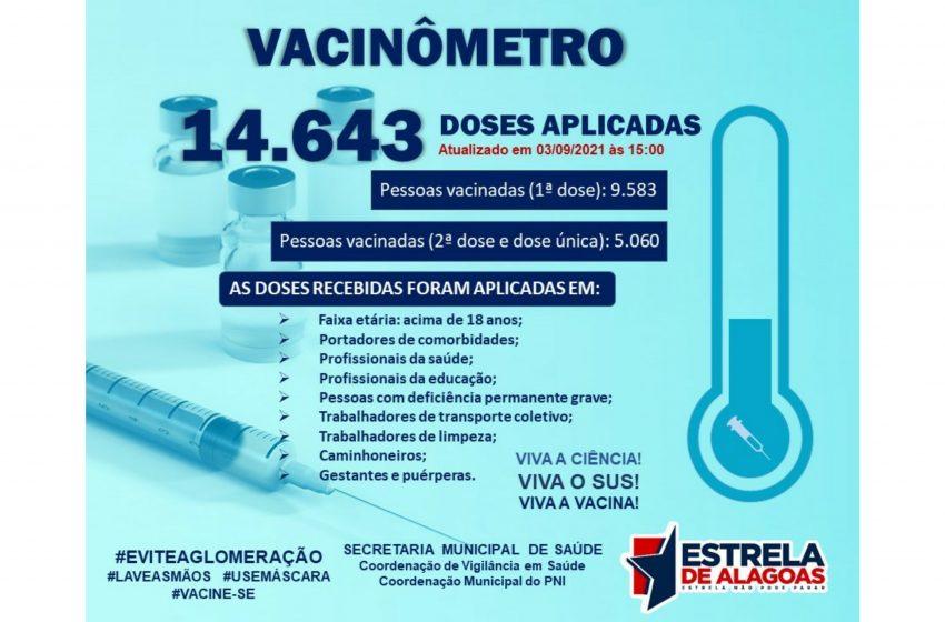 14.643 doses de vacinas contra a Covid-19 foram aplicadas